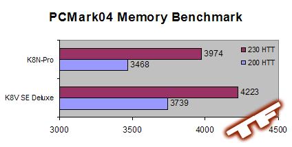512MB OCZ Premiere PC3200 Memory